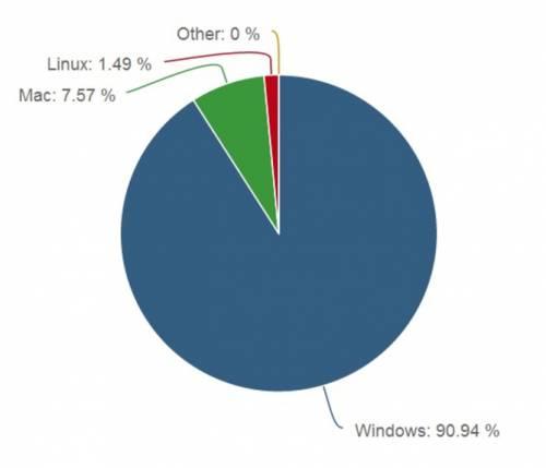 Cota de piață a sistemelor de operare