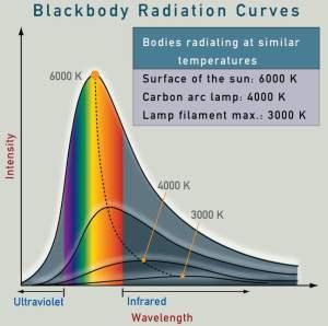 Radiația corpului negru