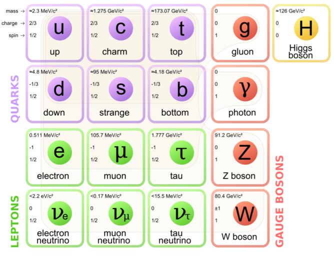 Particule subatomice