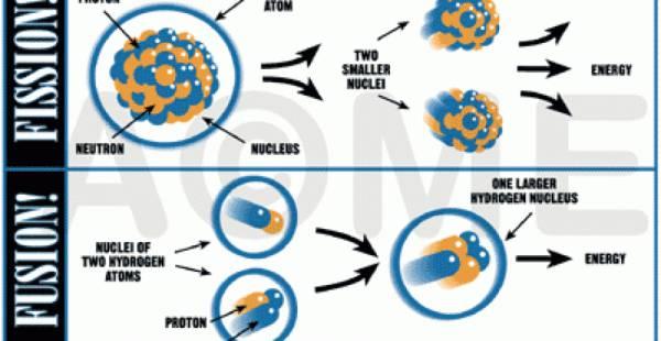 Fuziunea nucleară versus fisiunea nucleară