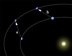 Perturbație gravitațională