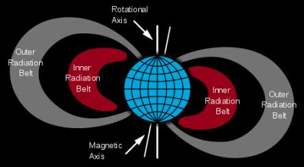 Structura centurilor de radiații Van Allen