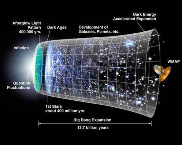 Expansiunea Universului