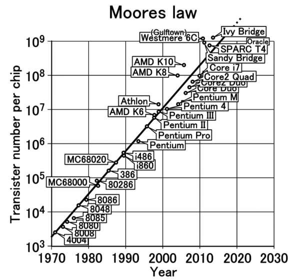 Legea lui Moore