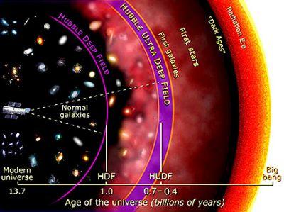 Expansiunea Universului și formarea galaxiilor