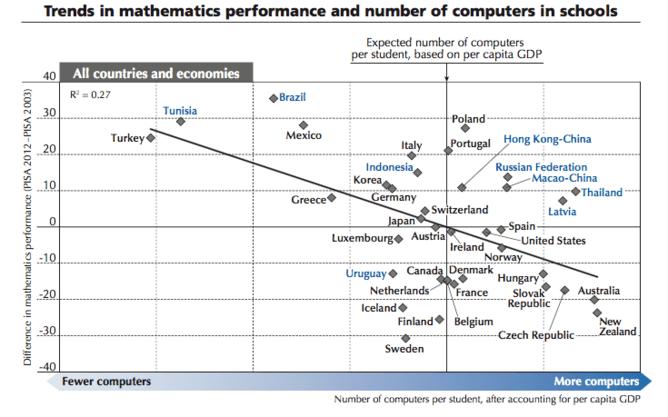 Rezultatele la matematică în funcție de numărul de calculatoare din școli