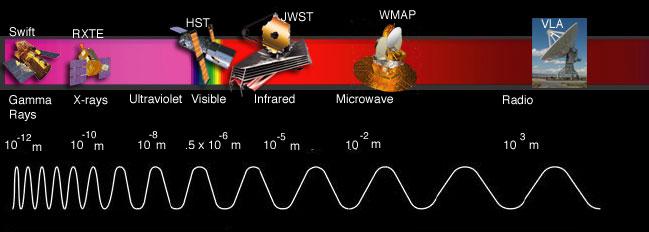 Spectrul electromagnetic și telescoapele pentru studiul Universului