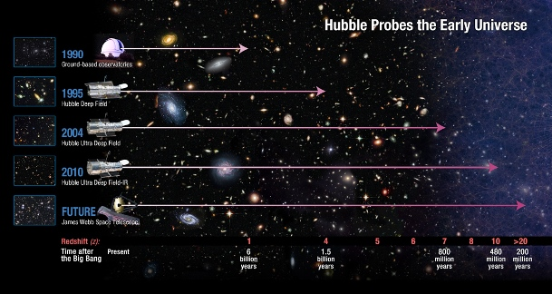 Telescopul Hubble va captura imagini ale Universului timpuriu