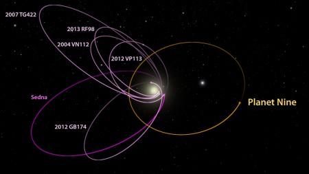A noua planetă a Sistemului Solar perturbă orbitele obiectelor transneptuniene