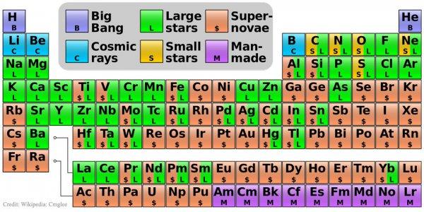 De unde provin elementele chimice din tabelul periodic