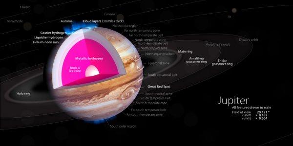 Interiorul planetei Jupiter este format din hidrogen metalic