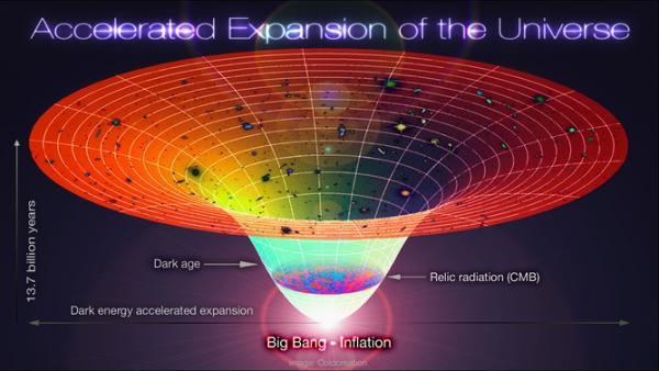 Cronologia Universului