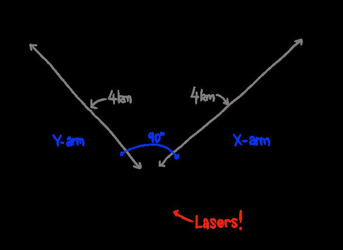 LIGO-detalii constructive