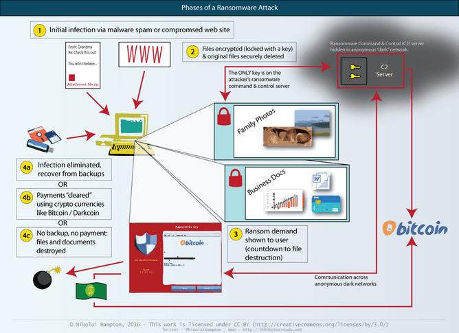 Atacul unui virus ransomware