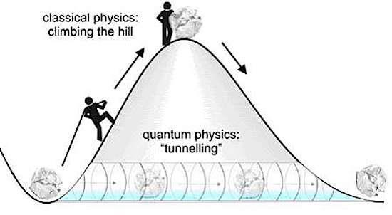 Efectul tunel din mecanica cuantică