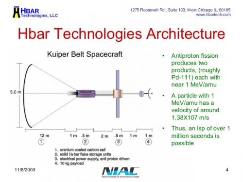 Sonda spatială Hbar Technologies pe bază de antimaterie