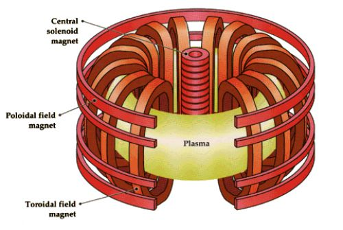Construcția reactorului Tokamak