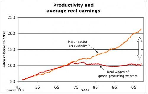 Productivitatea și veniturile medii reale în SUA