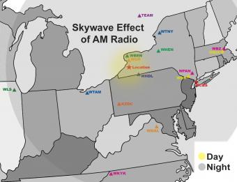 Propagarea undelor radio AM în timpul zilei și nopții