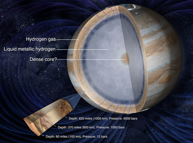 Structura internă a planetei Jupiter