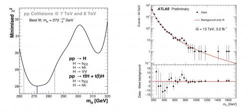 Datele ce sugereaza existența bosonului Madala