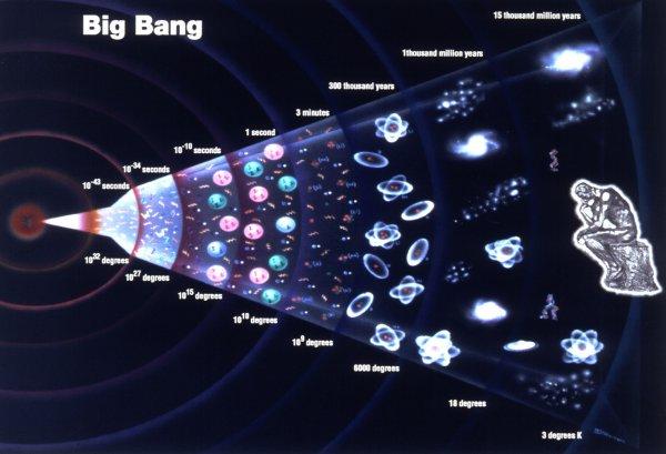 Istoria Universului începând cu Big Bang