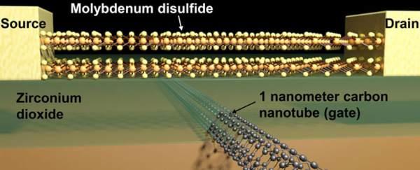 Tranzistorul de 1 nm