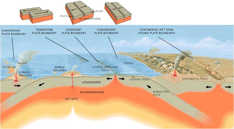 Frontiera plăcilor tectonice