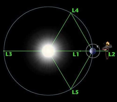 Telescopul spațial James Webb va fi poziționat în punctul L2