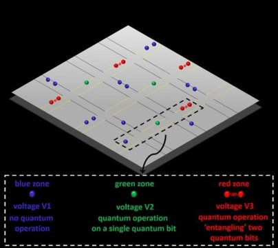 Stabilizare qubit