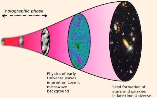 Universul holografic