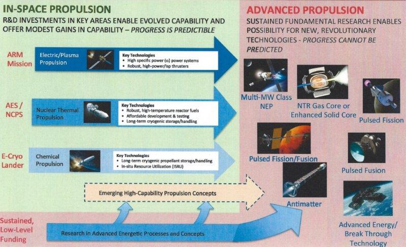 Propulsia spațială
