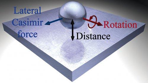 Forța Casimir ce acționează lateral asupra nanoparticulelor în vid