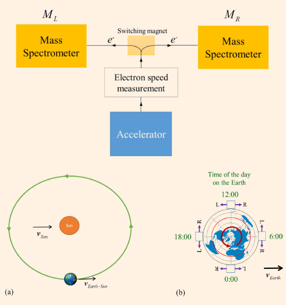 Experimentul pentru verificarea existenței unui sistem de referință staționar în Univers
