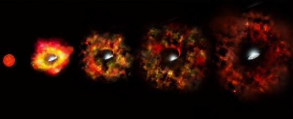 Formarea găurilor negre în urma supernovelor