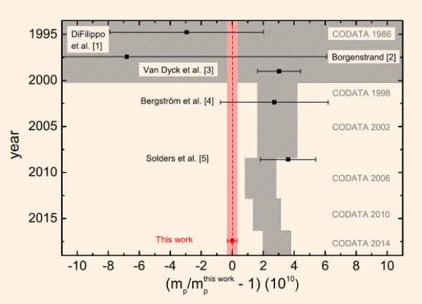 Masa protonului
