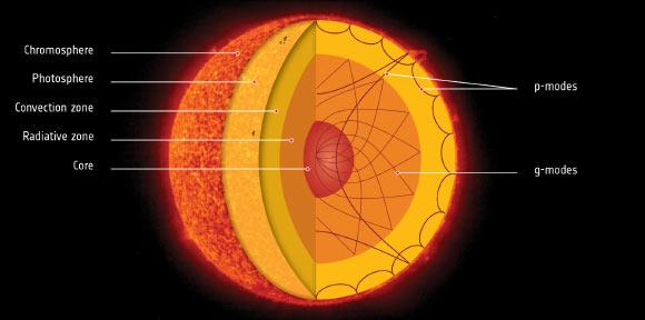 Structura Soarelui