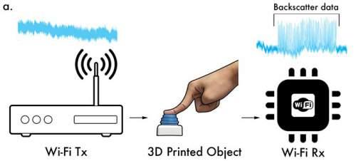 Dispozitiv printat 3D din plastic care comunică wireless