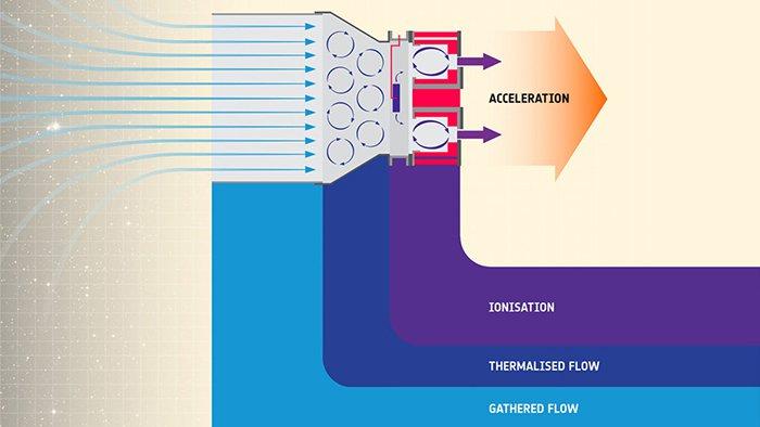 Funcționarea propulsorului pe bază de aer