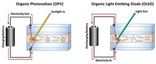 Diagramele de funcționare ale celulelor fotovoltaice organice și ale diodelor organice emițătoare de lumină