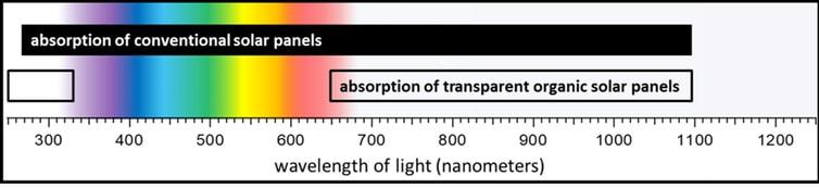Panourile solare organice transparente absorb radiația ultravioletă și radiația infrarosie din spectrul electromagnetic