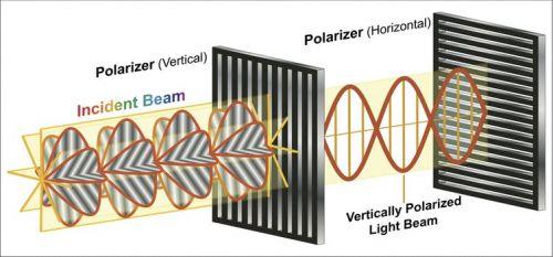 Polarizarea luminii