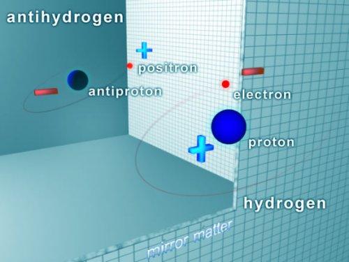 Atomul de hidrogen și atomul de antihidrogen