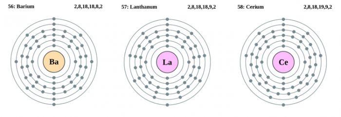 Configurația electronică a atomilor de Bariu-Lantan-Ceriu