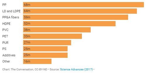 Producția diferitelor tipuri de materiale plastice la nivel mondial în anul 2015