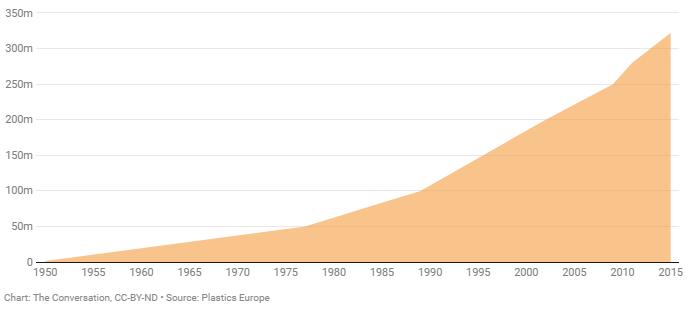 Producția mondială de materiale plastice în anul 2015