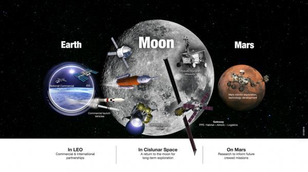 Planul NASA pentru misiunile pe Lună și Marte