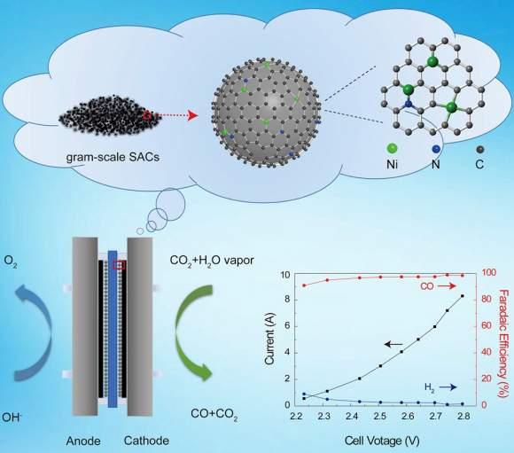 Transformarea dioxidului de carbon în combustibil
