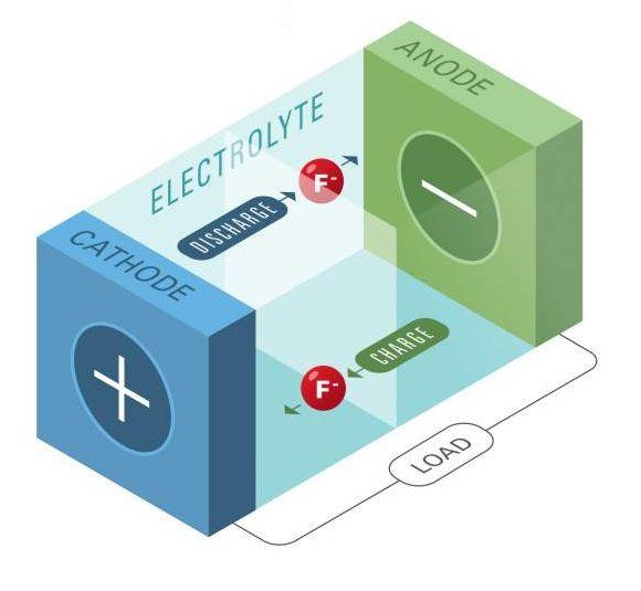 Bateria pe bază de ioni de fluor