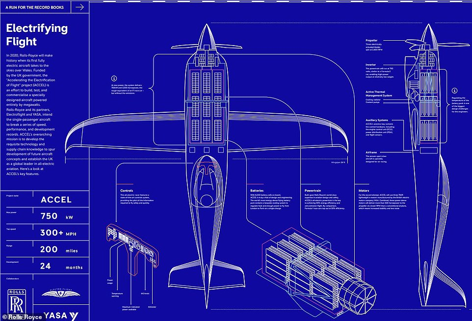Avionul electric dezvoltat de Rolls-Royce
